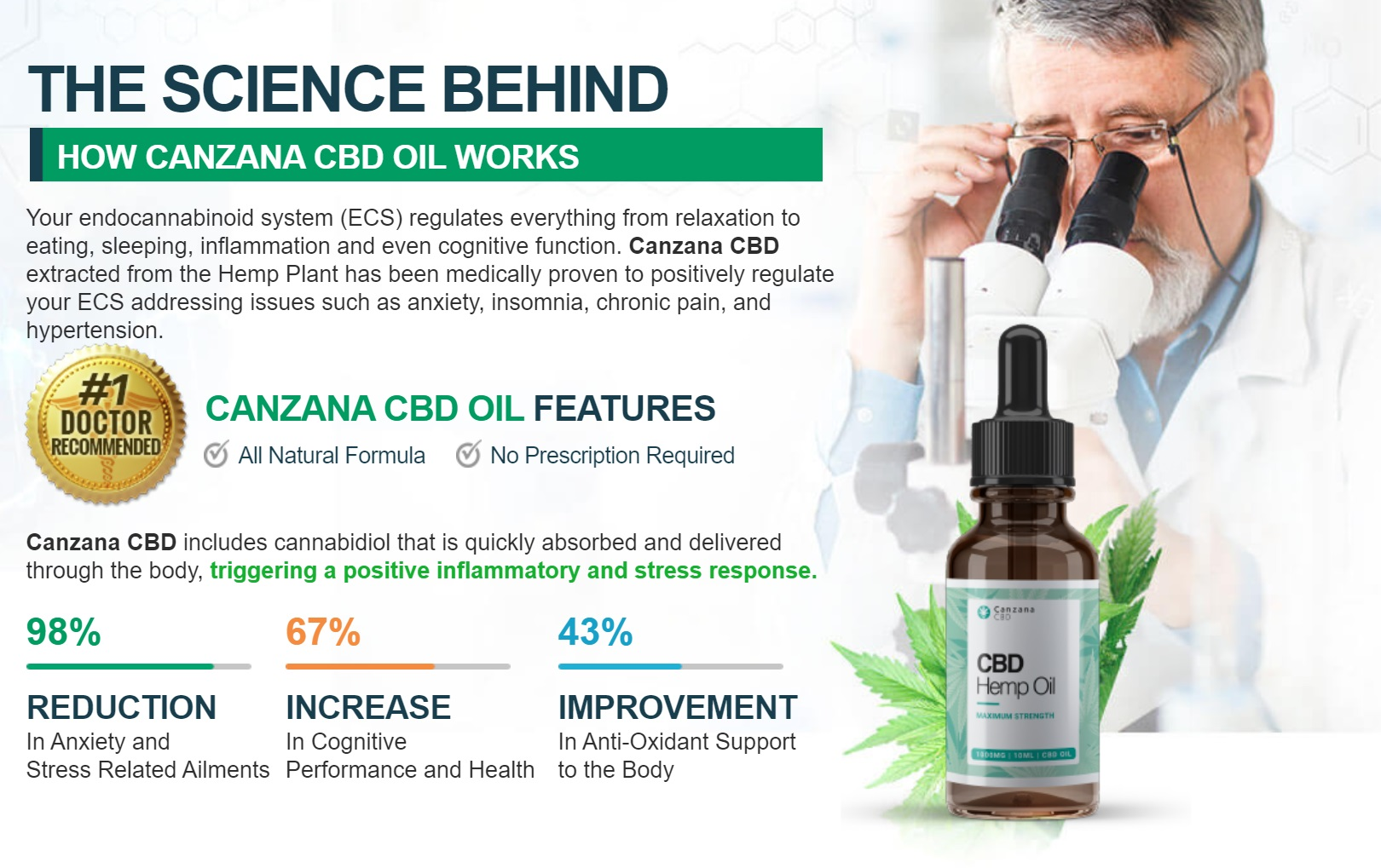 Canzana CBD Oil Science